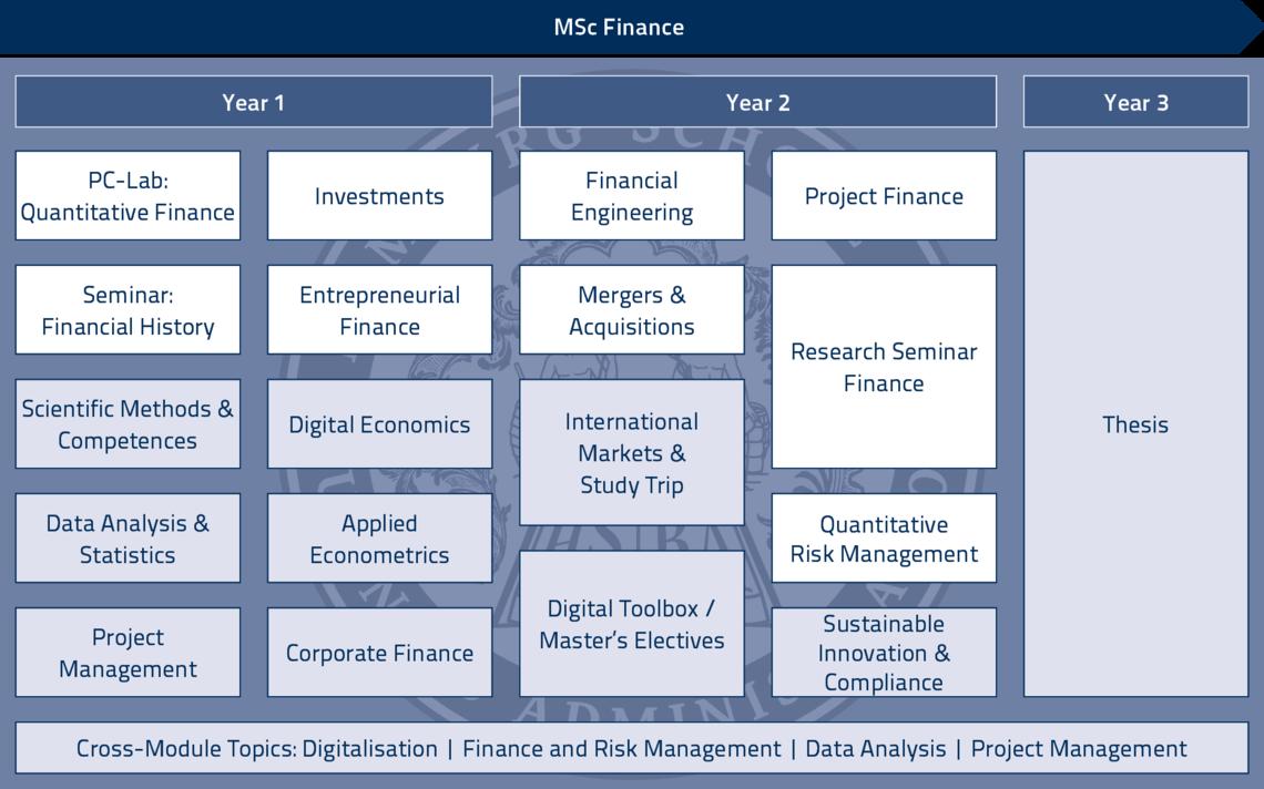 Finance Msc Hsba